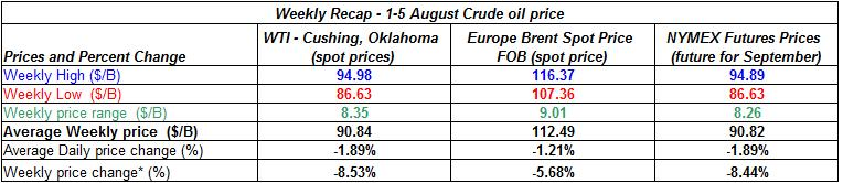 table crude spot oil prices - 1-5 August  2011