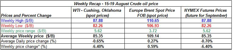 table crude spot oil prices - 15-19  August  2011