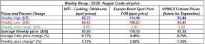 table crude spot oil prices -22-26  August  2011