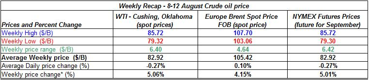 table crude spot oil prices - 8-12  August  2011