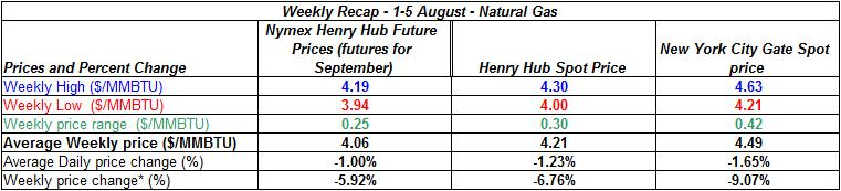 table natural gas spot price Henry Hub -  1-5 August 2011