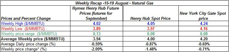 table natural gas spot price Henry Hub -  15-19 August 2011