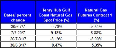 table percent change Natural gas spot price future (Henry Hub)  July 2011 August 3