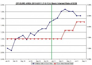 CPI EURO AREA 2008-2011 (Y-2-Y) & Basic Interest Rate of ECB September 8