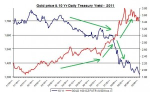 Chart Gold Price and 10 Yr Daily Treasury Yield  FEB 2011 September 2011 September 23