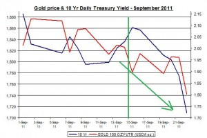 Chart Gold Price and 10 Yr Daily Treasury Yield September 2011 September 23