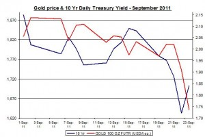 Chart Gold Price and 10 Yr Daily Treasury Yield September 2011 September 26