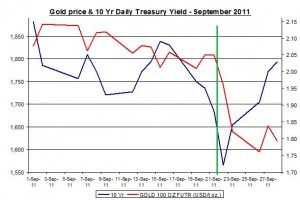 Chart Gold Price and 10 Yr Daily Treasury Yield September 2011 September 29