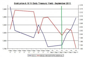 Chart Gold Prices and 10 Yr Daily Treasury Yield September 2011 September 16