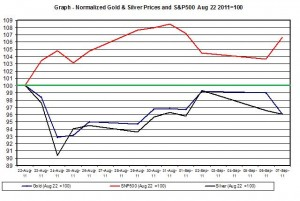 Chart Gold Prices forecast and SNP500 September 2011 8 September