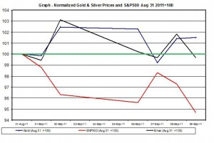 Chart Gold Prices outlook and SNP500 September 2011 12 September