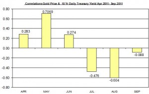 Correlation Gold Price and 10 Yr Daily Treasury Yield September 2011 September 23