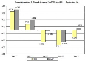 Correlation Gold & Silver Prices and S&P500 APRIL September 2011 28 September