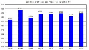 Correlation Gold price outlook & Silver Prices April September 2011 19 September 2011