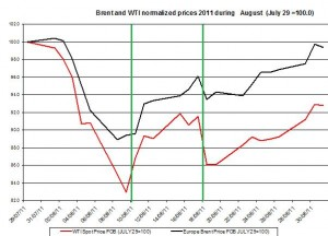 Crude spot oil price WTI  outlook and Brent oil 2011 forecast AUGUST September 4