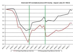 Crude spot oil price WTI  outlook and Brent oil 2011 forecast AUGUST September 4