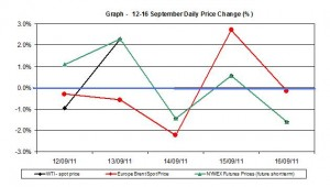 Crude spot oil price chart WTI Brent oil - percent change  12-16 September 2011