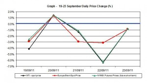 Crude spot oil price chart WTI Brent oil - percent change  19-23 September 2011