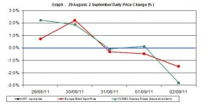 Crude spot oil price chart WTI Brent oil - percent change  29 August- 2 September 2011