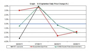 Crude spot oil price chart WTI Brent oil - percent change  6-9  September 2011