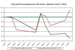 Crude spot oil price forecast 2011 Brent oil and WTI spot oil  2011 September 14