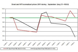 Crude spot oil price forecast 2011 Brent oil and WTI spot oil  2011 September 15