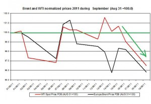 Crude spot oil price forecast 2011 Brent oil and WTI spot oil  2011 September 20