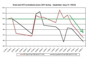 Crude spot oil price forecast 2011 Brent oil and WTI spot oil  2011 September 20