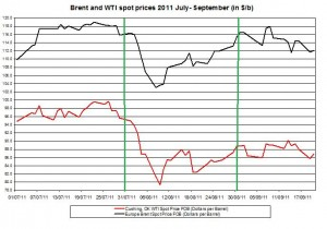 Crude spot oil price forecast 2011 Brent oil and WTI spot oil  2011 September 21