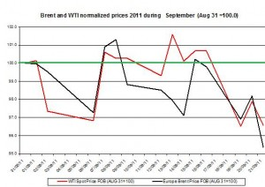 Crude spot oil price forecast 2011 Brent oil and WTI spot oil  2011 September 22