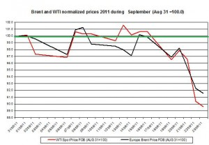 Crude spot oil price forecast 2011 Brent oil and WTI spot oil  2011 September 26