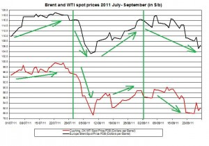 Crude spot oil price forecast 2011 Brent oil and WTI spot oil  2011 September 30