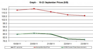 Crude spot oil prices WTI BRENT charts -  19-23 September  2011