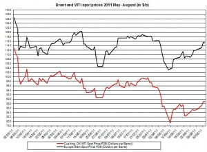 Crude spot oil prices forecast 2011 Brent oil and WTI spot oil  2011 September 1