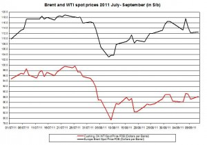 Crude spot oil prices forecast 2011 Brent oil and WTI spot oil  2011 September 13