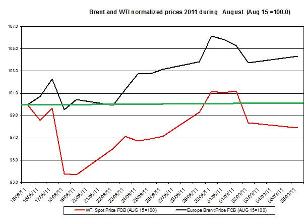 Crude spot oil prices forecast 2011 Brent oil and WTI spot oil  2011 September 7