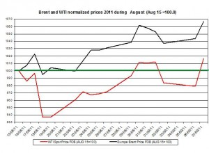 Crude spot oil prices forecast 2011 Brent oil and WTI spot oil  2011 September 8