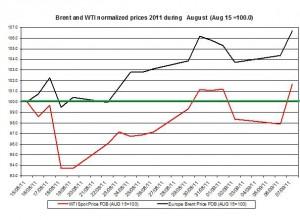 Crude spot oil prices forecast 2011 Brent oil and WTI spot oil  2011 September 8