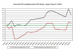 Crude spot oil prices forecast 2011 Brent oil and WTI spot oil  2011 September 9