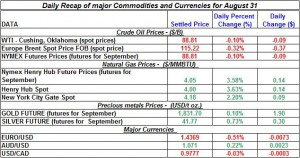 Current Gold price and Silver prices Crude spot oil prices, Natural gas spot price 2011 August 31