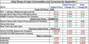 Current Gold price and Silver prices Crude spot oil prices, Natural gas spot price 2011 September 1