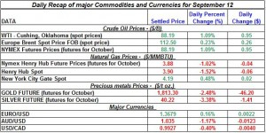 Current Gold price and Silver prices Crude spot oil prices, Natural gas spot price 2011 September 12