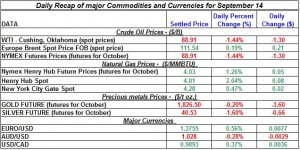 Current Gold price and Silver prices Crude spot oil prices, Natural gas spot price 2011 September 14
