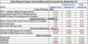 Current Gold price and Silver prices Crude spot oil prices, Natural gas spot price 2011 September 15