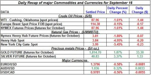 Current Gold price and Silver prices Crude spot oil prices, Natural gas spot price 2011 September 16