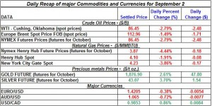 Current Gold price and Silver prices Crude spot oil prices, Natural gas spot price 2011 September 2