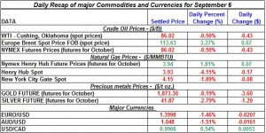 Current Gold price and Silver prices Crude spot oil prices, Natural gas spot price 2011 September 6