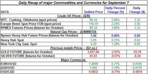 Current Gold price and Silver prices Crude spot oil prices, Natural gas spot price 2011 September 7