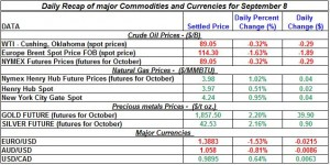 Current Gold price and Silver prices Crude spot oil prices, Natural gas spot price 2011 September 8