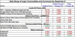 Current Gold price and Silver prices Crude spot oil prices, Natural gas spot price 2011 September 9